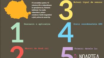 Construim harta magnetică a României până la Noaptea Cercetătorilor
